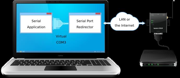Purebasic Serial Port Example
